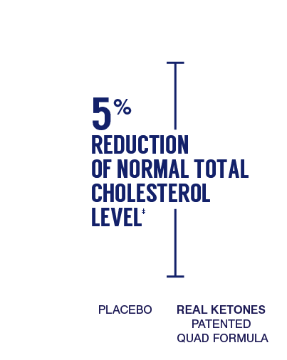 exogenous ketones supplement double blind study cholesterol change